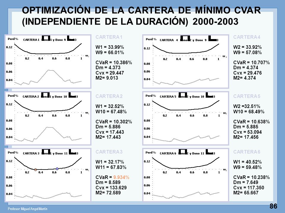 OPTIMIZACIÓN DE LA CARTERA DE MÍNIMO CVAR (INDEPENDIENTE DE LA DURACIÓN) 2000-2003