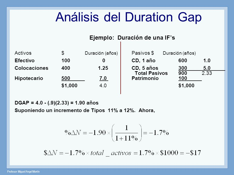 Análisis del Duration Gap