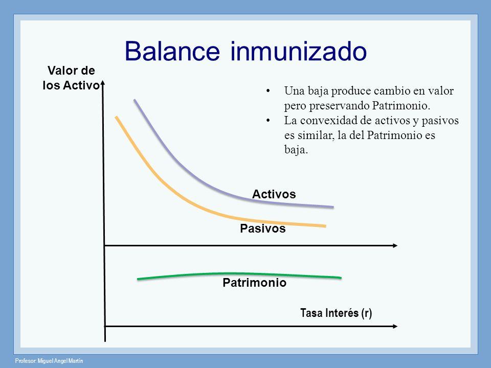 Balance inmunizado Valor de los Activo