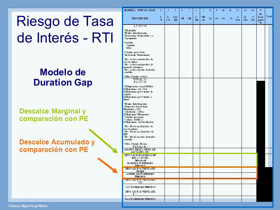 Riesgo de Tasa de Interés - RTI