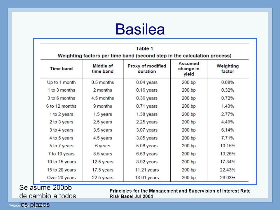 Basilea Se asume 200pb de cambio a todos los plazos