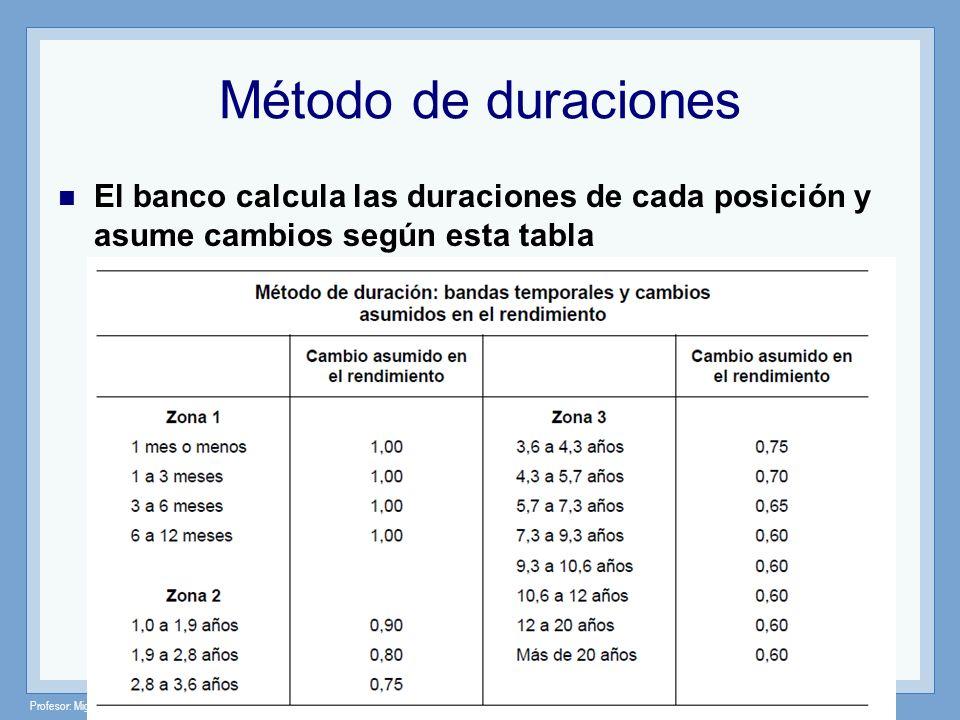 Método de duracionesEl banco calcula las duraciones de cada posición y asume cambios según esta tabla.