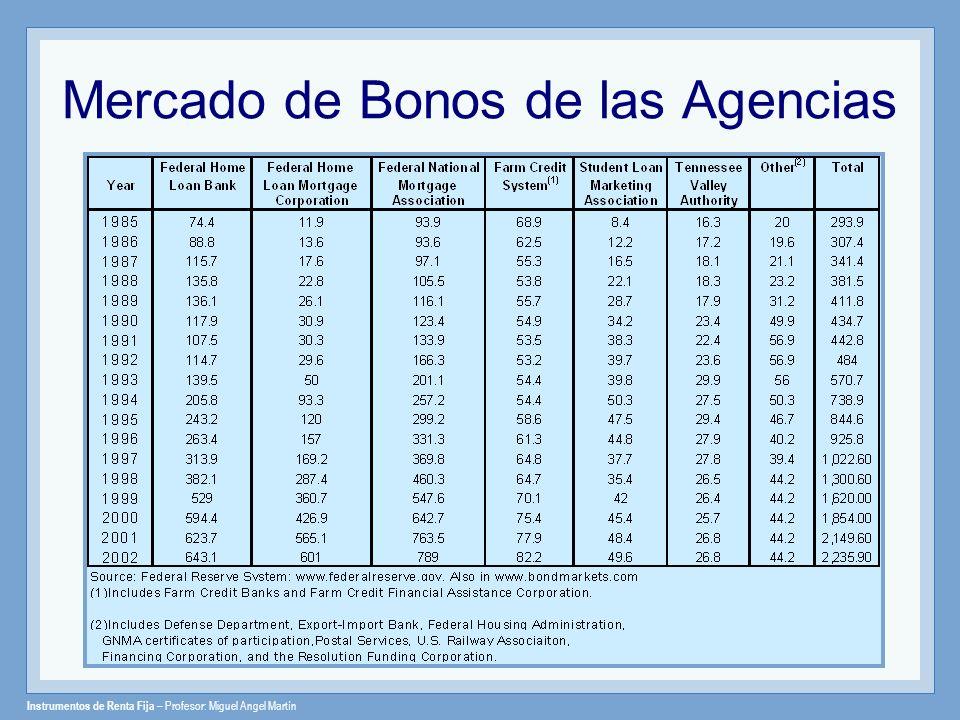 Mercado de Bonos de las Agencias