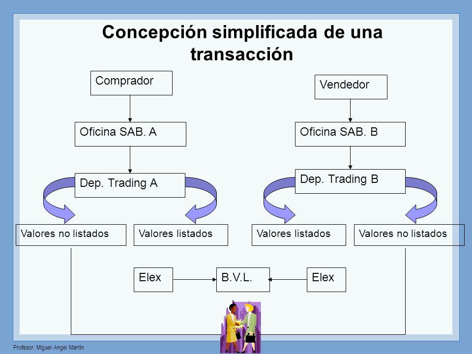Concepción simplificada de una
