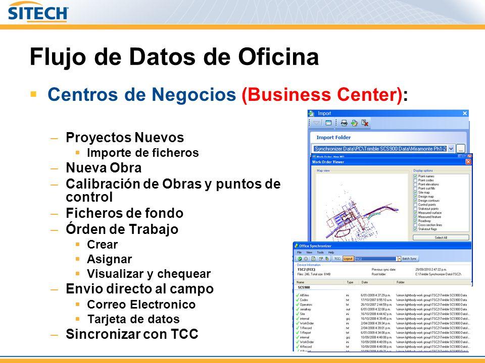 Flujo de Datos de Oficina