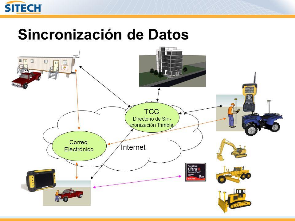 Sincronización de Datos