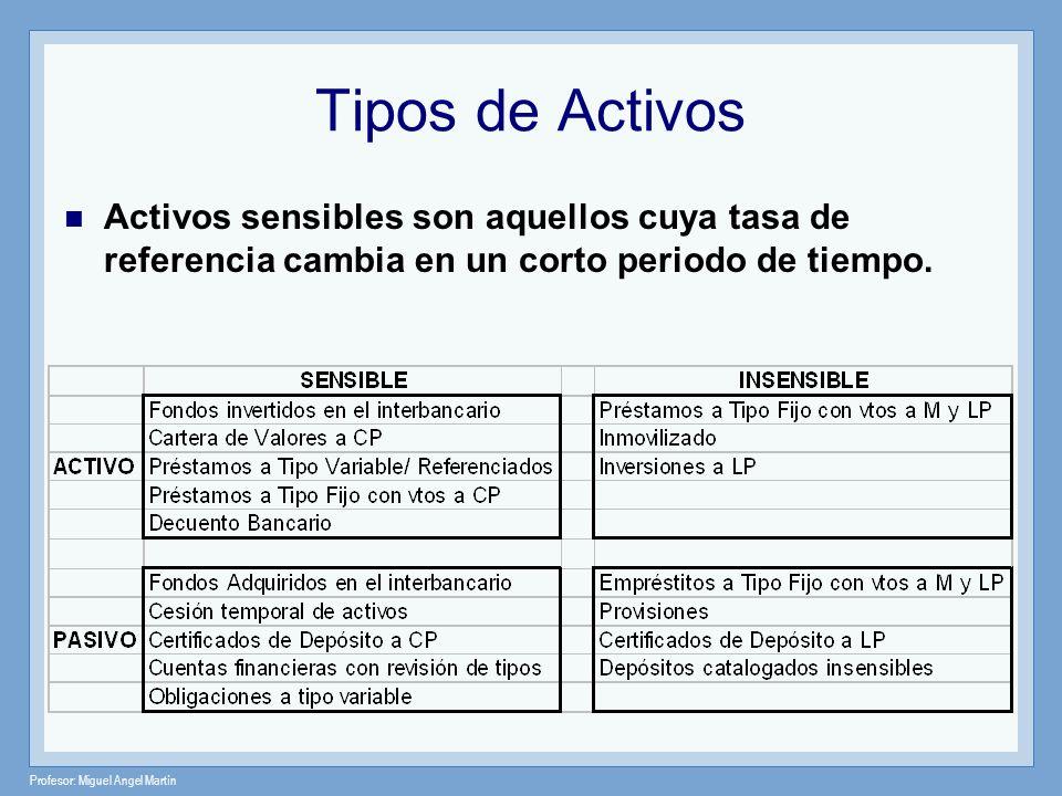 Tipos de Activos Activos sensibles son aquellos cuya tasa de referencia cambia en un corto periodo de tiempo.