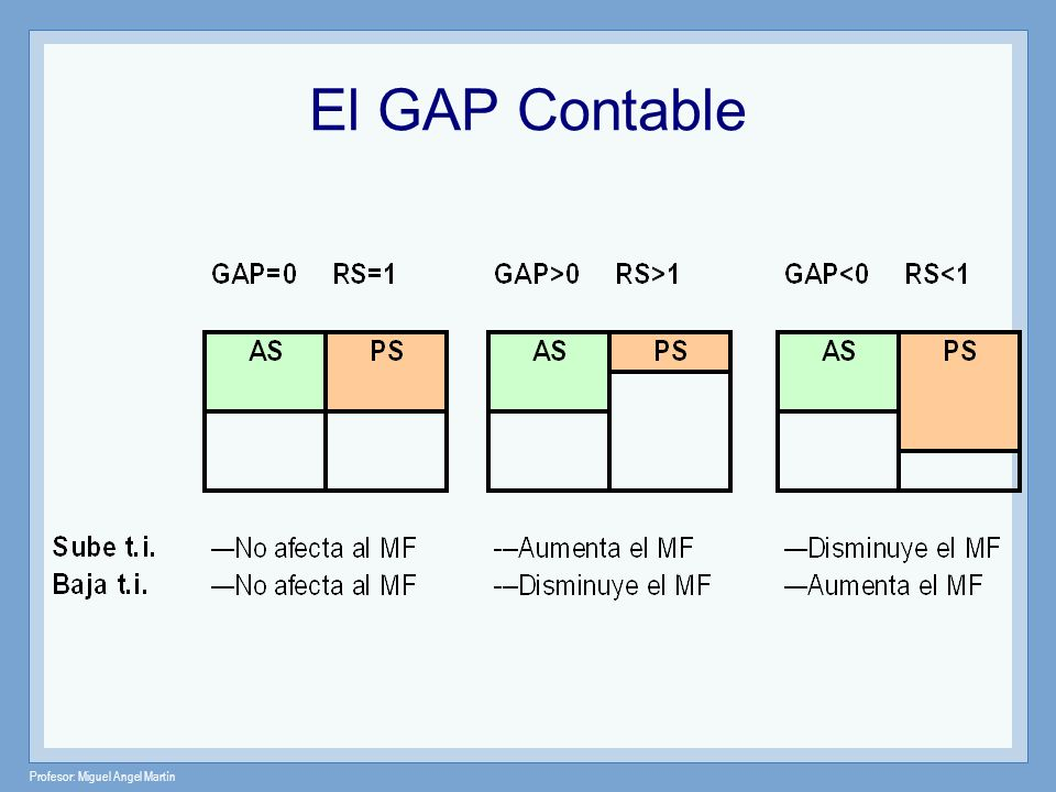 El GAP Contable