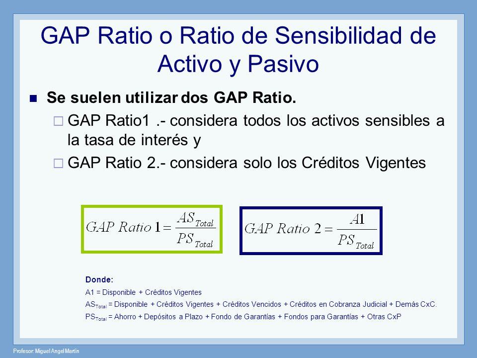 GAP Ratio o Ratio de Sensibilidad de Activo y Pasivo