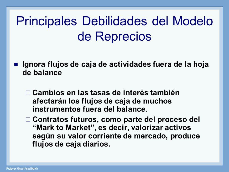 Principales Debilidades del Modelo de Reprecios