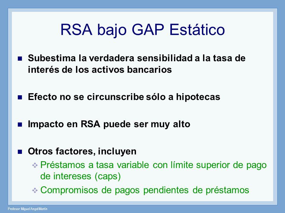 RSA bajo GAP Estático Subestima la verdadera sensibilidad a la tasa de interés de los activos bancarios.