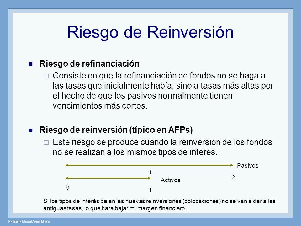 Riesgo de Reinversión Riesgo de refinanciación
