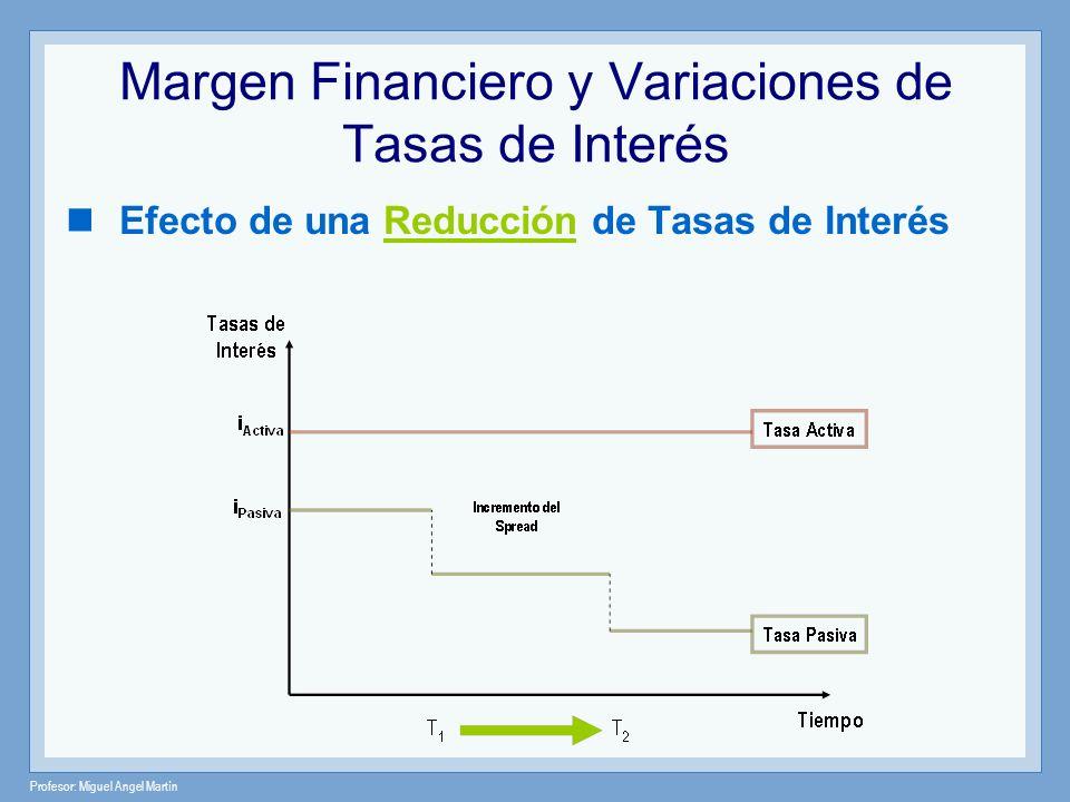 Margen Financiero y Variaciones de Tasas de Interés