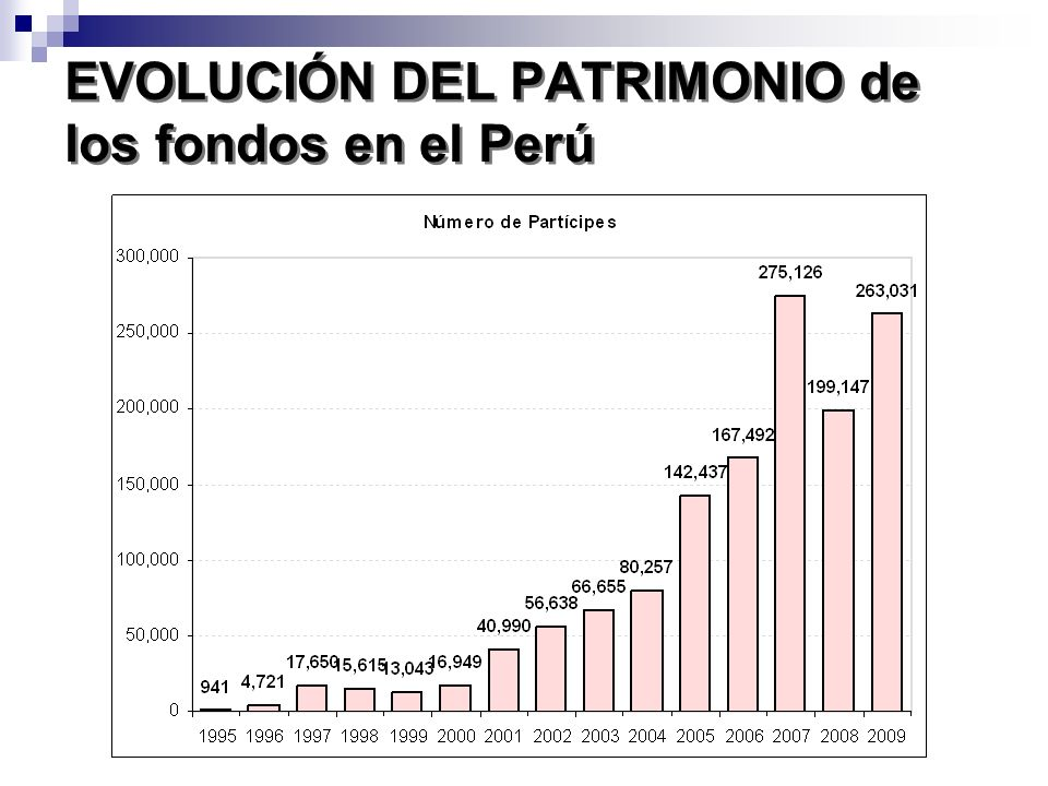 EVOLUCIÓN DEL PATRIMONIO de los fondos en el Perú