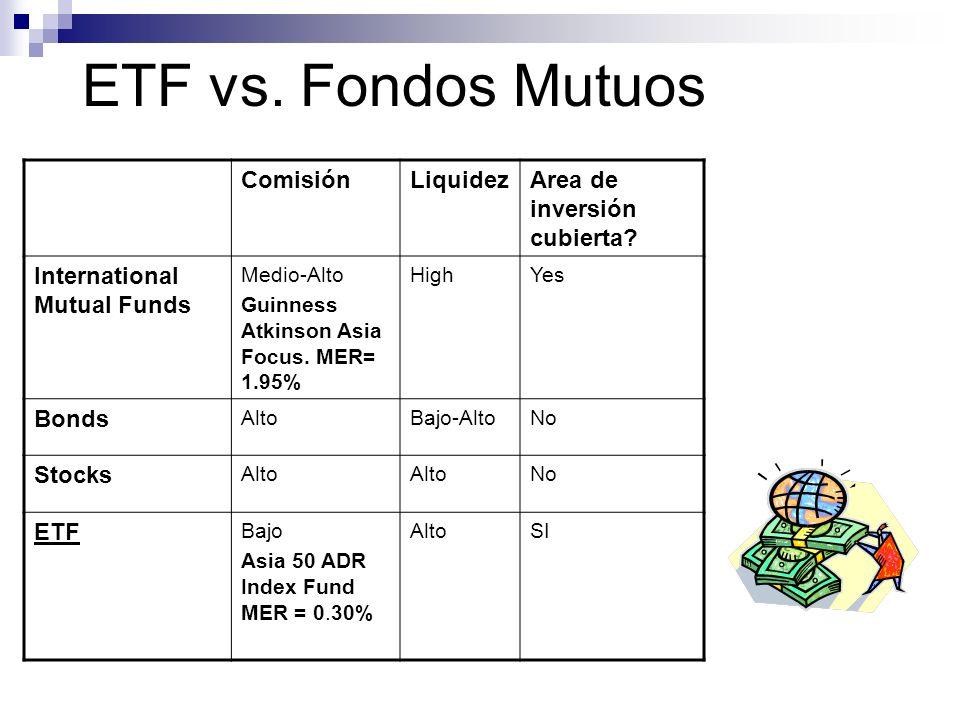 ETF vs. Fondos Mutuos MER = (Fees + Expenses) / Fund Size *100