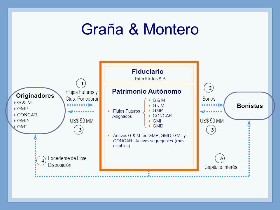 Graña & Montero Fiduciario Patrimonio Autónomo Originadores Bonistas 1