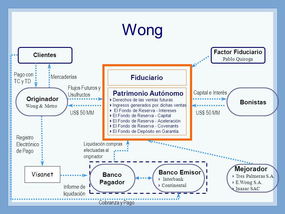Wong Fiduciario Patrimonio Autónomo Originador Bonistas Mejorador