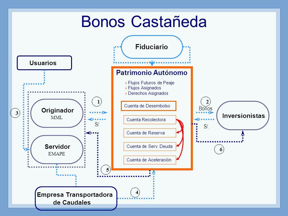 Bonos Castañeda Fiduciario Patrimonio Autónomo Originador