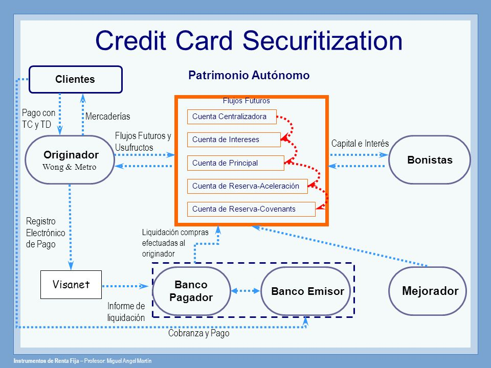 Credit Card Securitization
