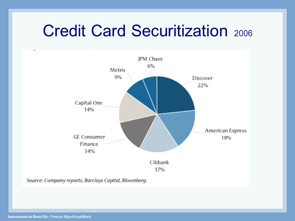 Credit Card Securitization 2006