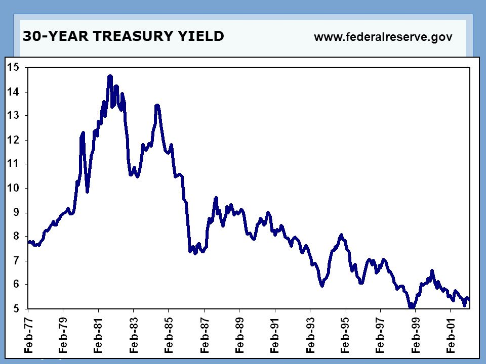 30-YEAR TREASURY YIELD