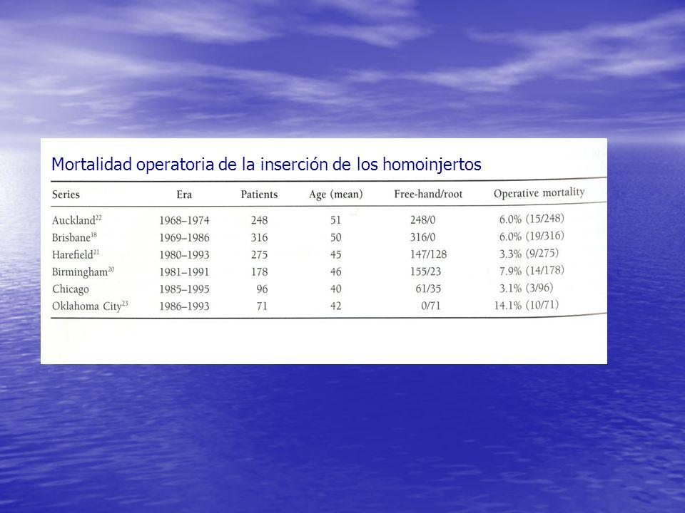 Mortalidad operatoria de la inserción de los homoinjertos