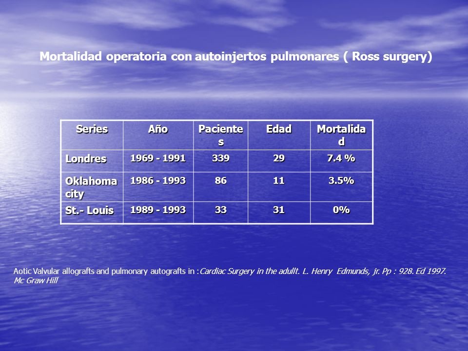 Mortalidad operatoria con autoinjertos pulmonares ( Ross surgery)