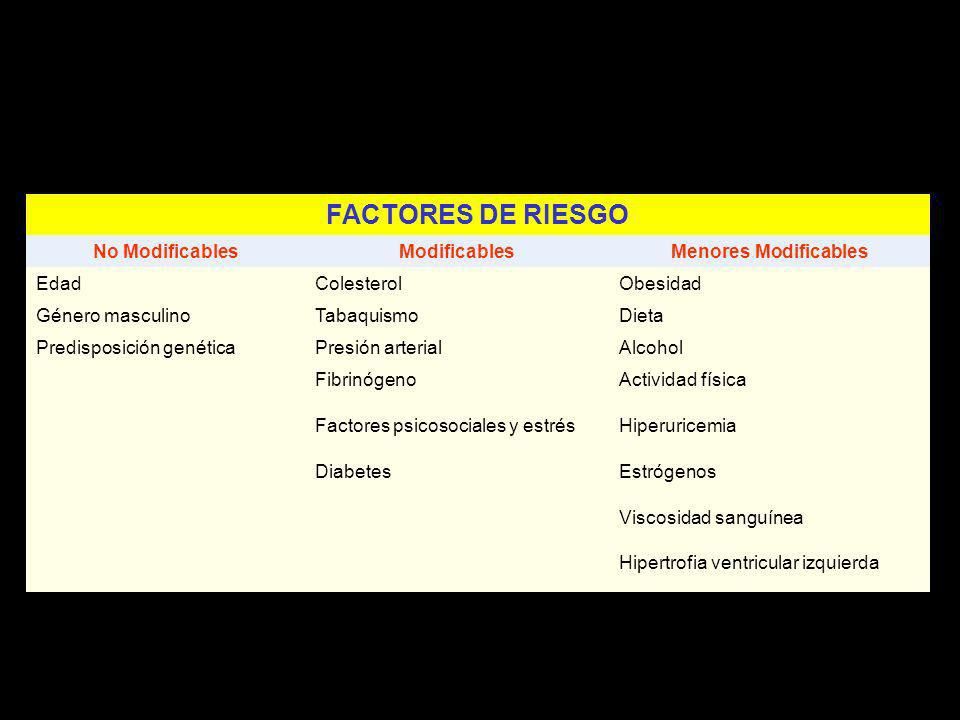 FACTORES DE RIESGO No Modificables Modificables Menores Modificables