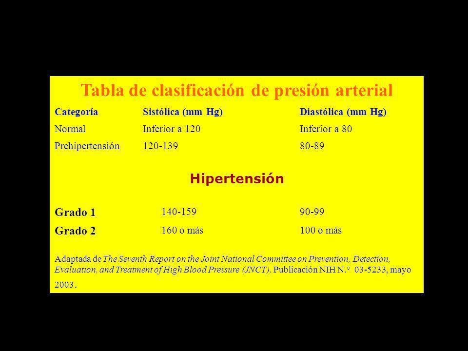 Tabla de clasificación de presión arterial