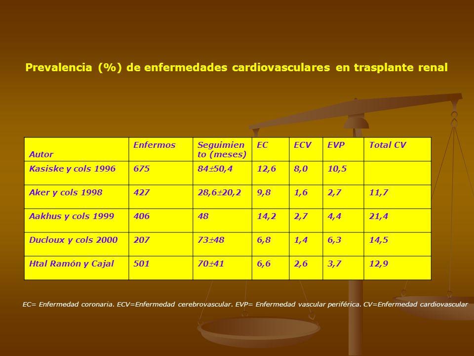 Prevalencia (%) de enfermedades cardiovasculares en trasplante renal