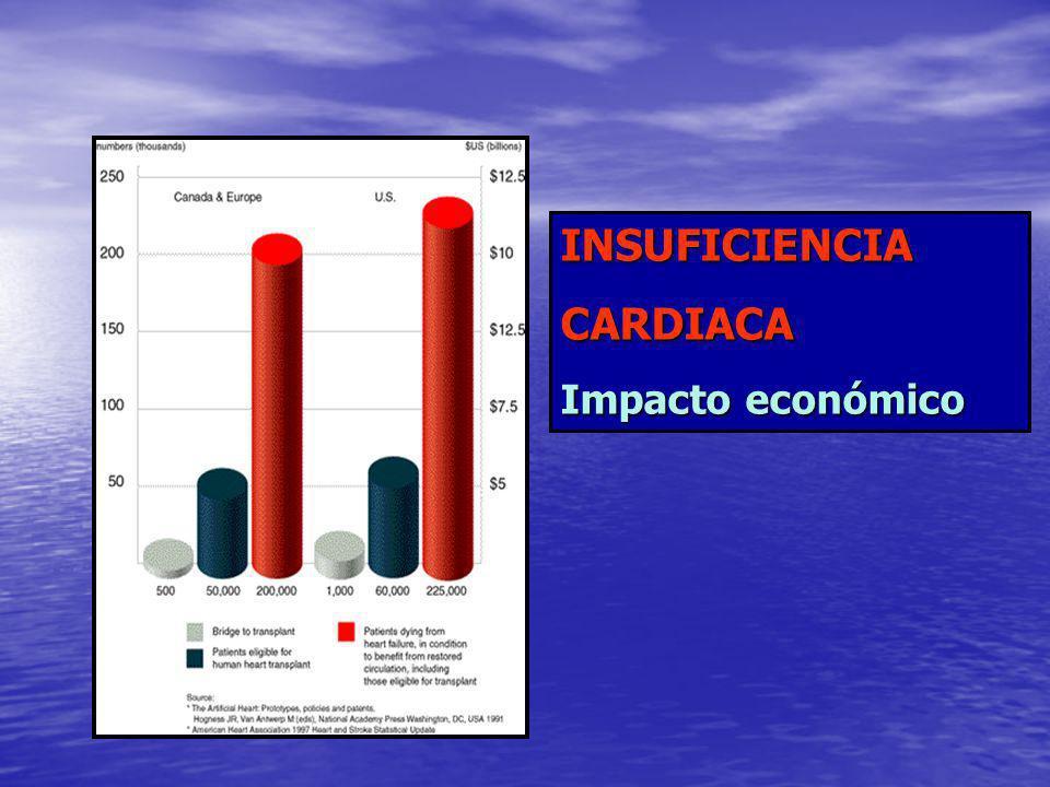 INSUFICIENCIA CARDIACA Impacto económico