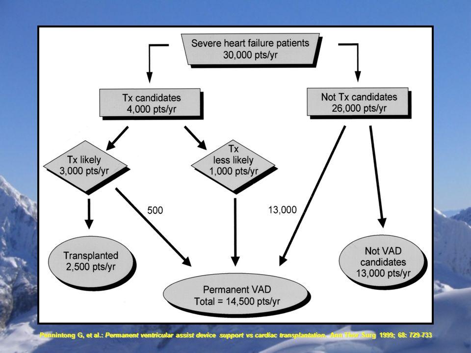 Pennintong G, et al.: Permanent ventricular assist device support vs cardiac transplantation.
