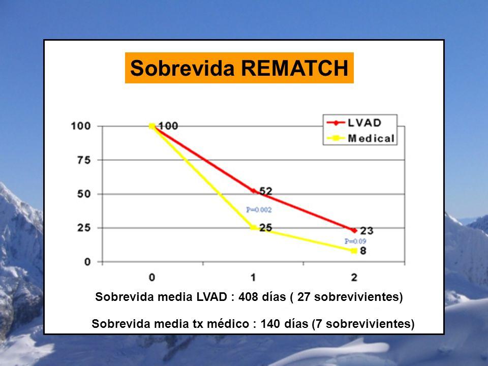 Sobrevida REMATCH Sobrevida media LVAD : 408 días ( 27 sobrevivientes)