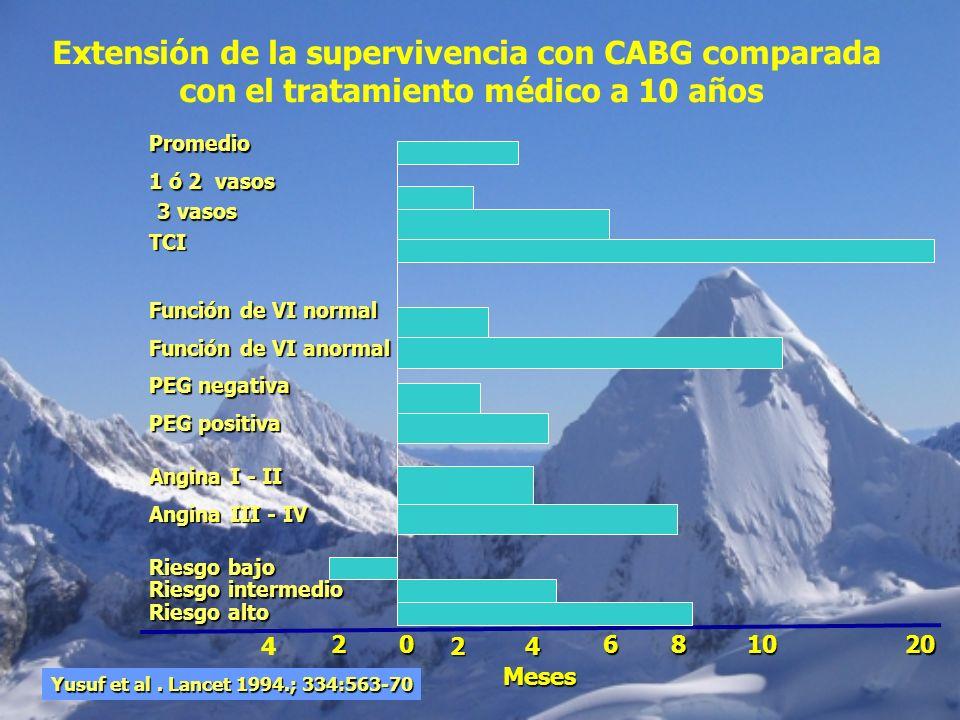 Extensión de la supervivencia con CABG comparada