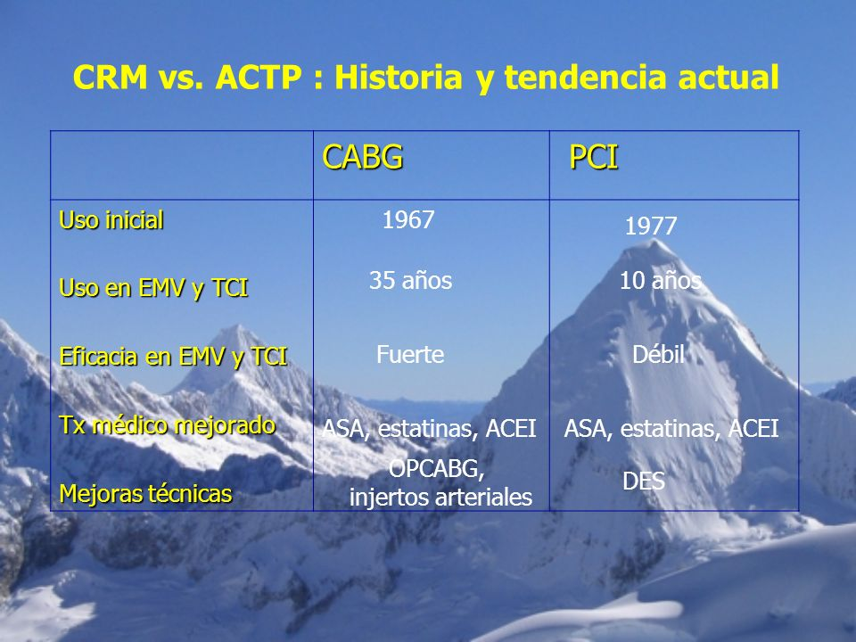 CRM vs. ACTP : Historia y tendencia actual CABG PCI