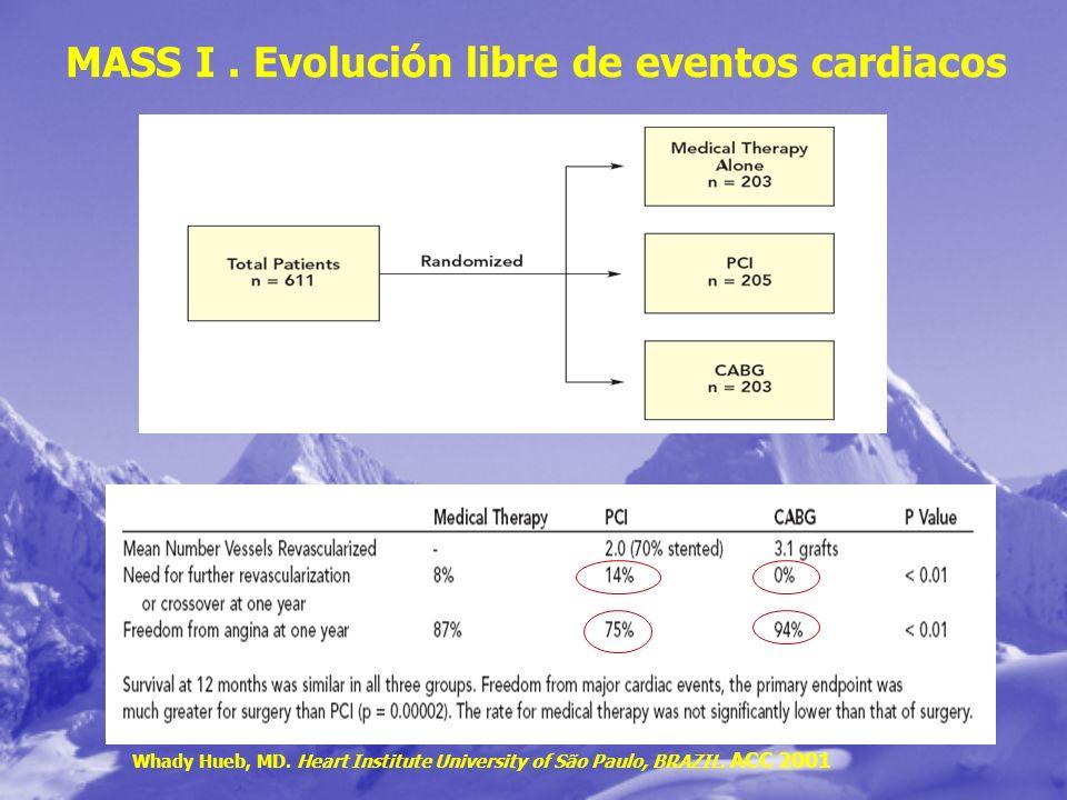 MASS I . Evolución libre de eventos cardiacos
