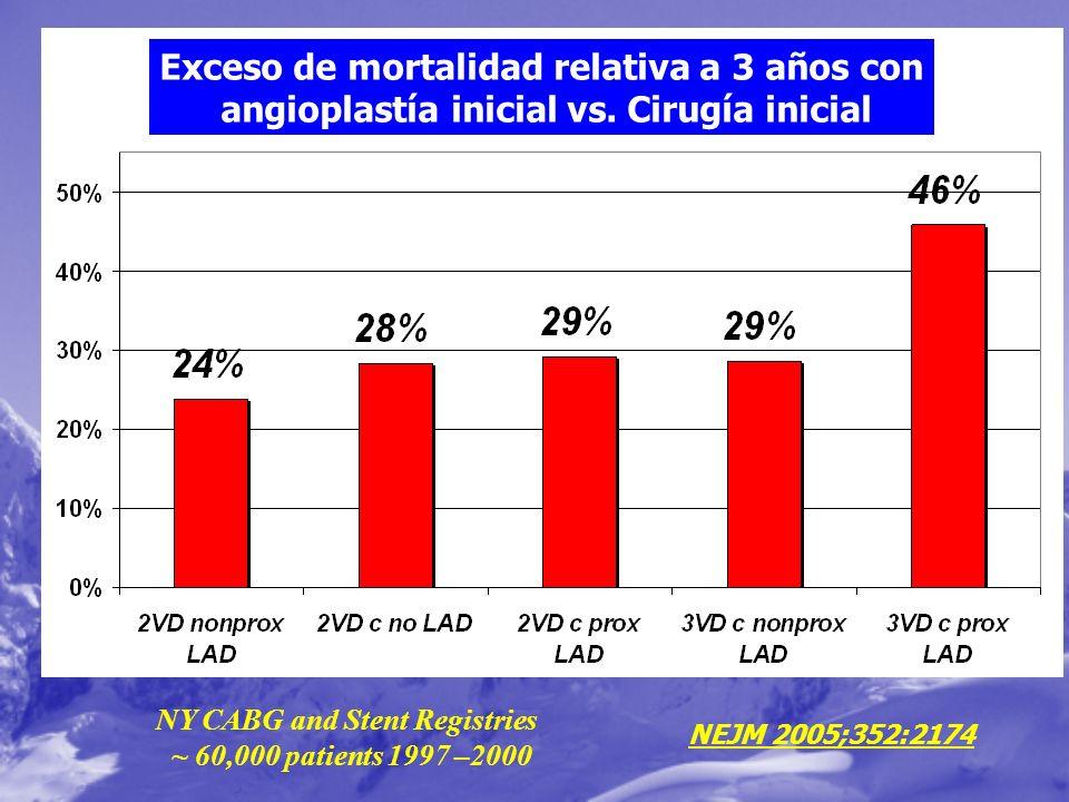 Exceso de mortalidad relativa a 3 años con