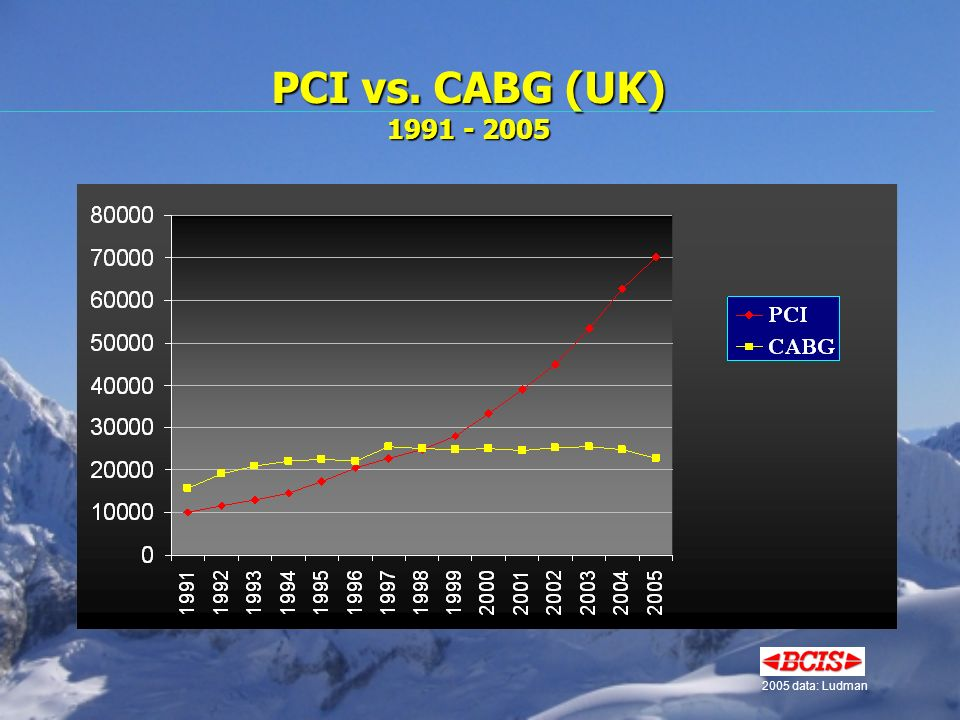 PCI vs. CABG (UK) 1991 - 2005 2005 data: Ludman