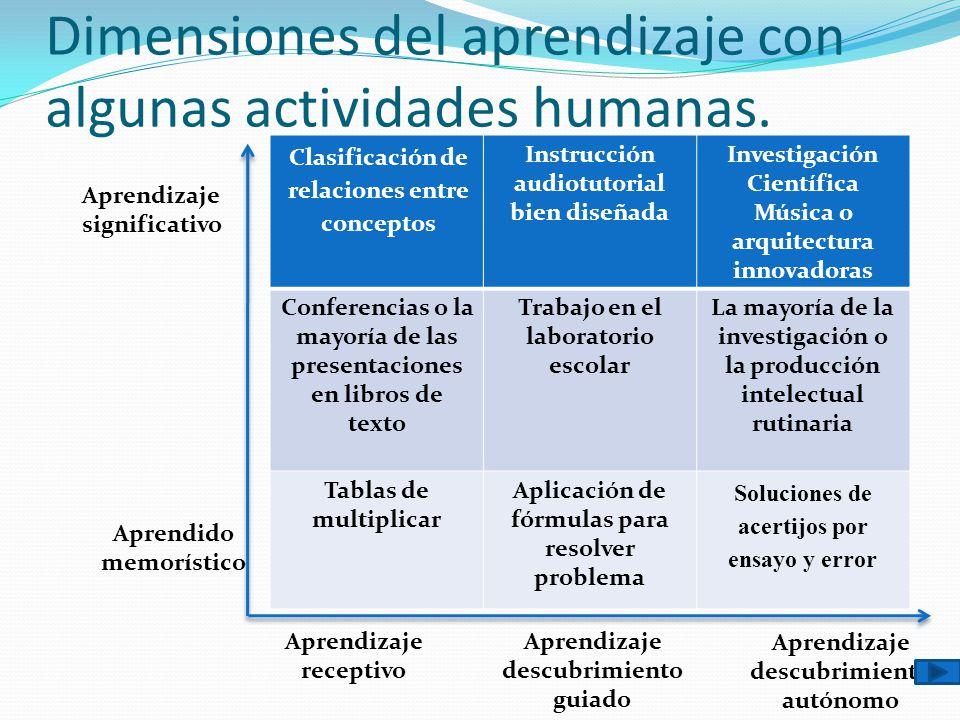 Dimensiones del aprendizaje con algunas actividades humanas.