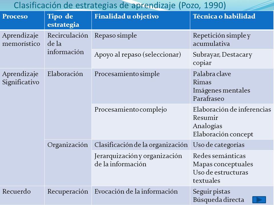 Clasificación de estrategias de aprendizaje (Pozo, 1990)