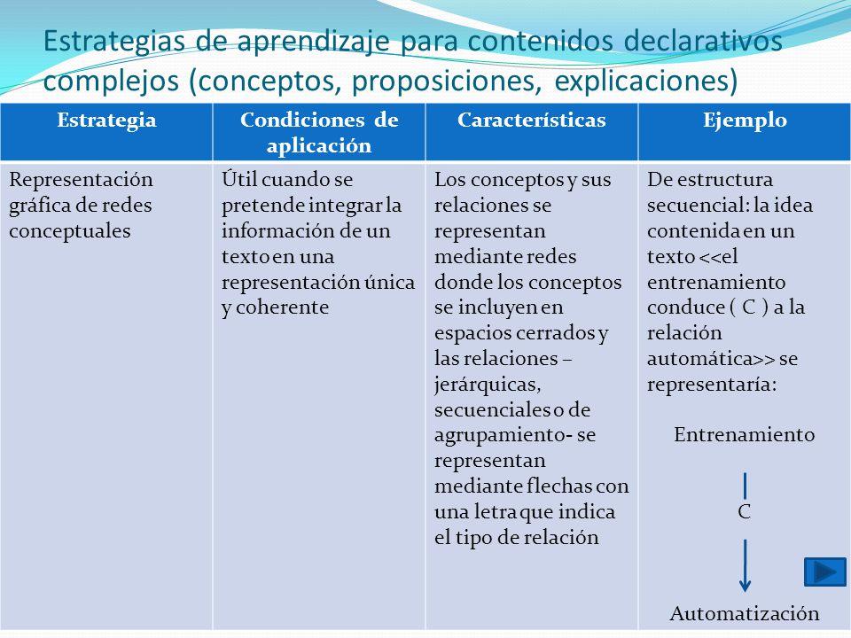 Condiciones de aplicación