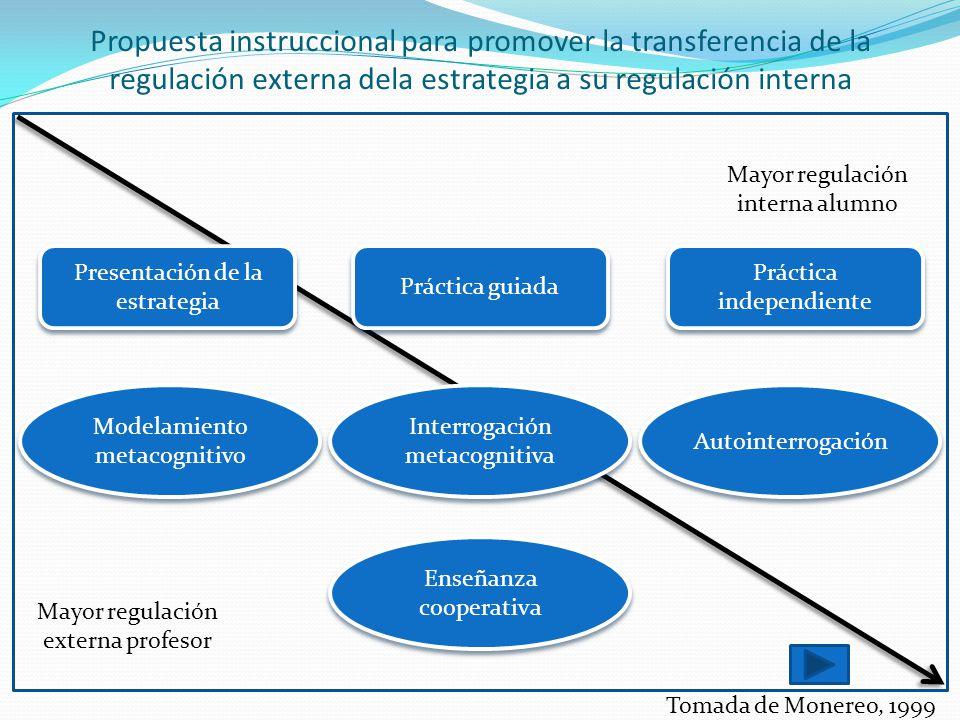 Propuesta instruccional para promover la transferencia de la regulación externa dela estrategia a su regulación interna