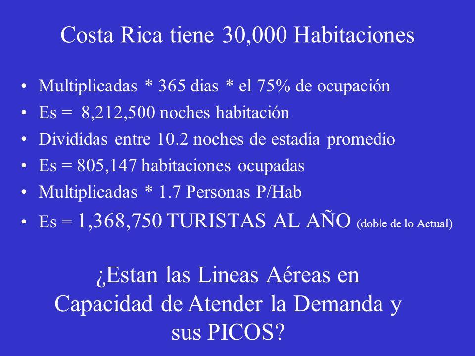 Costa Rica tiene 30,000 Habitaciones