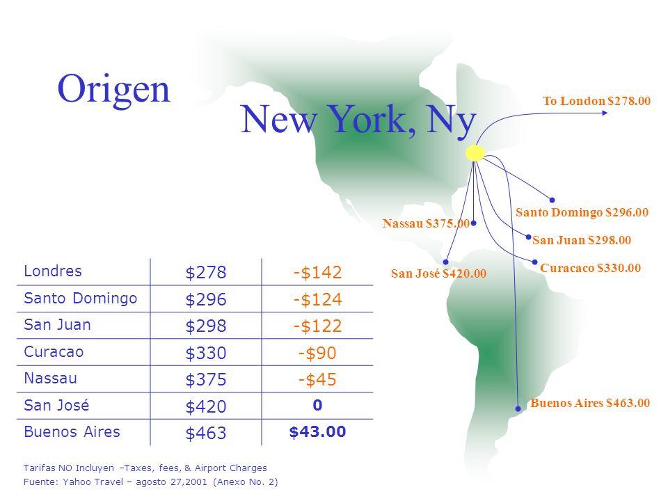 Origen New York, Ny $278 -$142 $296 -$124 $298 -$122 $330 -$90 $375