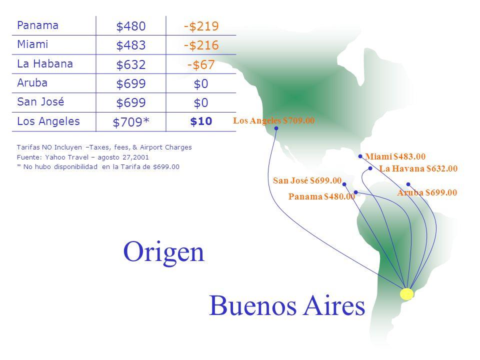 Origen Buenos Aires $480 -$219 $483 -$216 $632 -$67 $699 $0 $709*