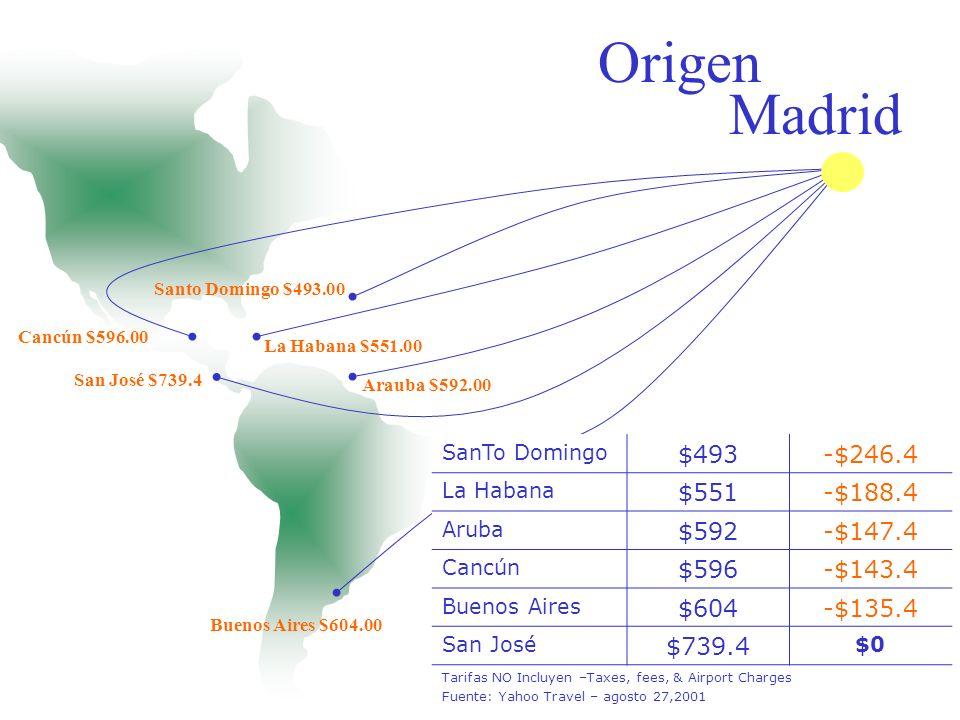 Origen Madrid $493 -$246.4 $551 -$188.4 $592 -$147.4 $596 -$143.4 $604