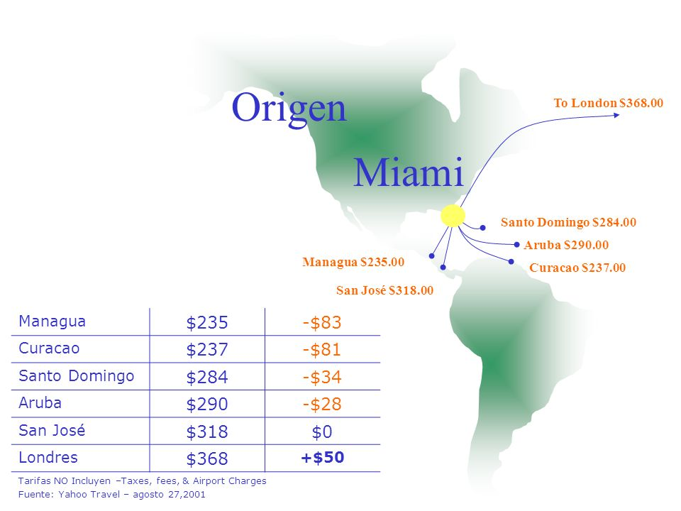 Origen Miami $235 -$83 $237 -$81 $284 -$34 $290 -$28 $318 $0 $368