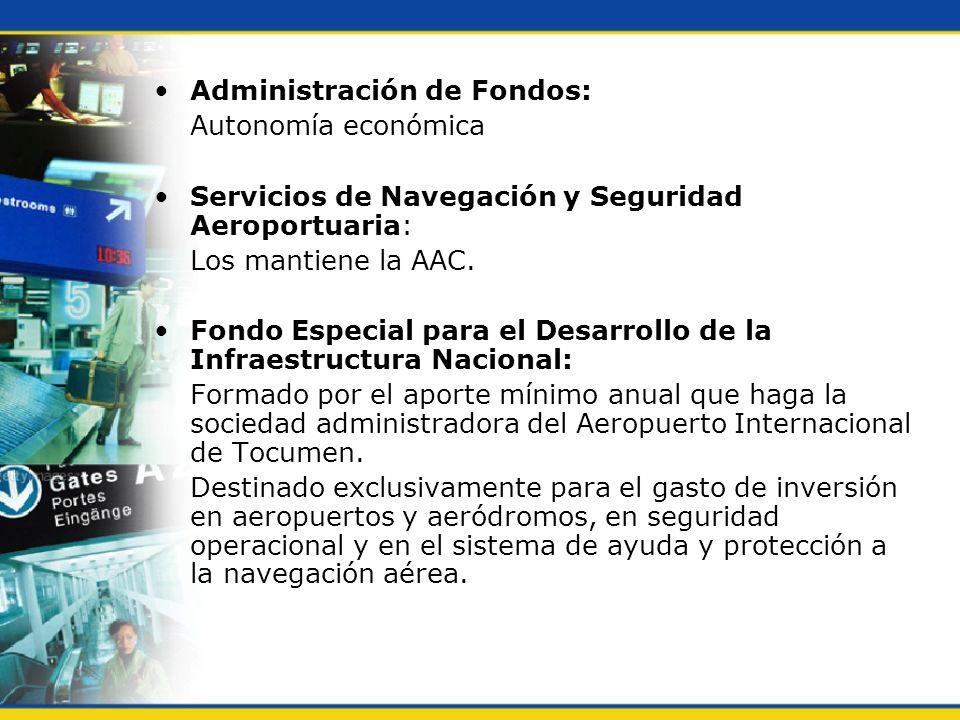 Administración de Fondos: