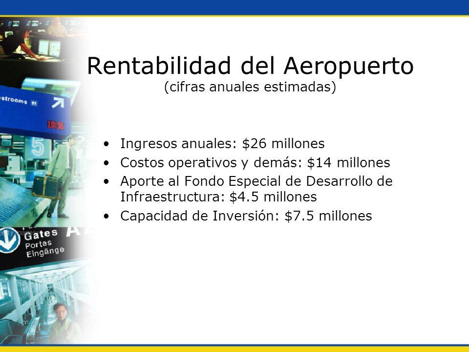 Rentabilidad del Aeropuerto (cifras anuales estimadas)