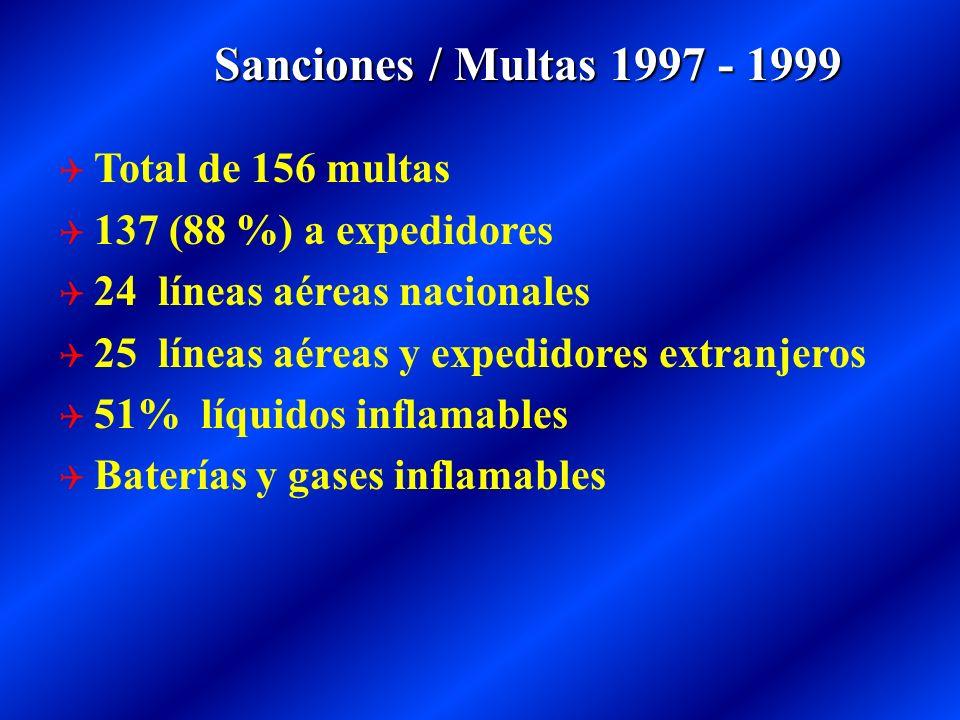 Sanciones / Multas 1997 - 1999 Total de 156 multas
